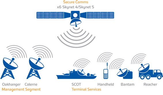 Secure Satellite Communication Channel and Management