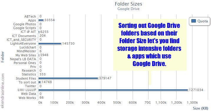 Sorting Google Drive folders based on Folder Size