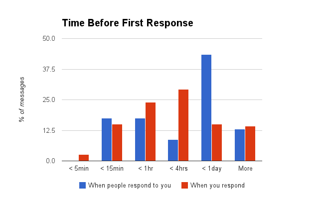 Time before first email response analysis