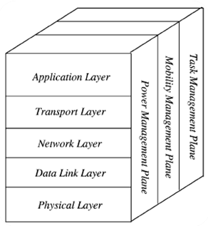 Architecture and Cross layer design of Sensor Networks