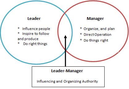 Leaders versus managers Venn diagram