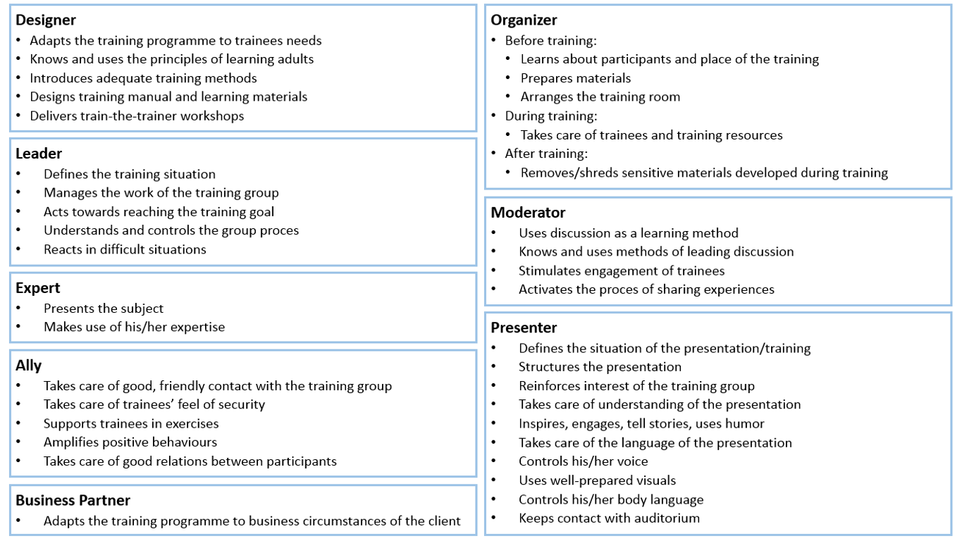The Modern Trainer S Roles And Responsibilities