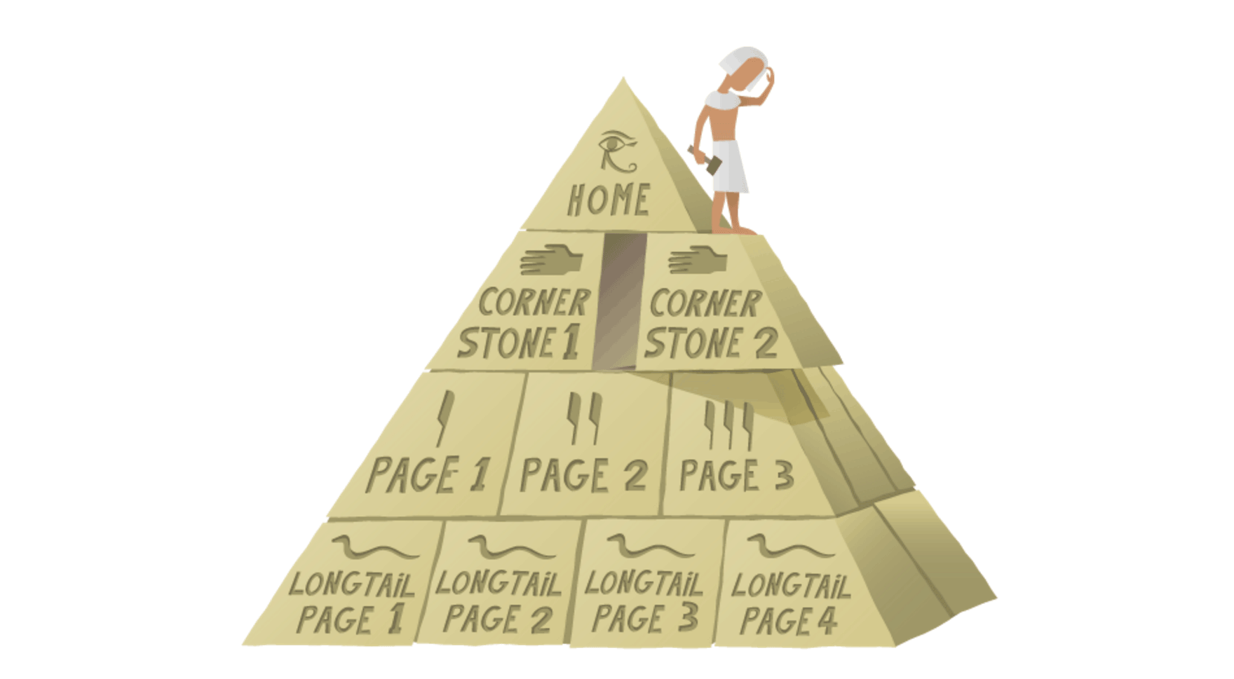 Content Pyramid by Yoast