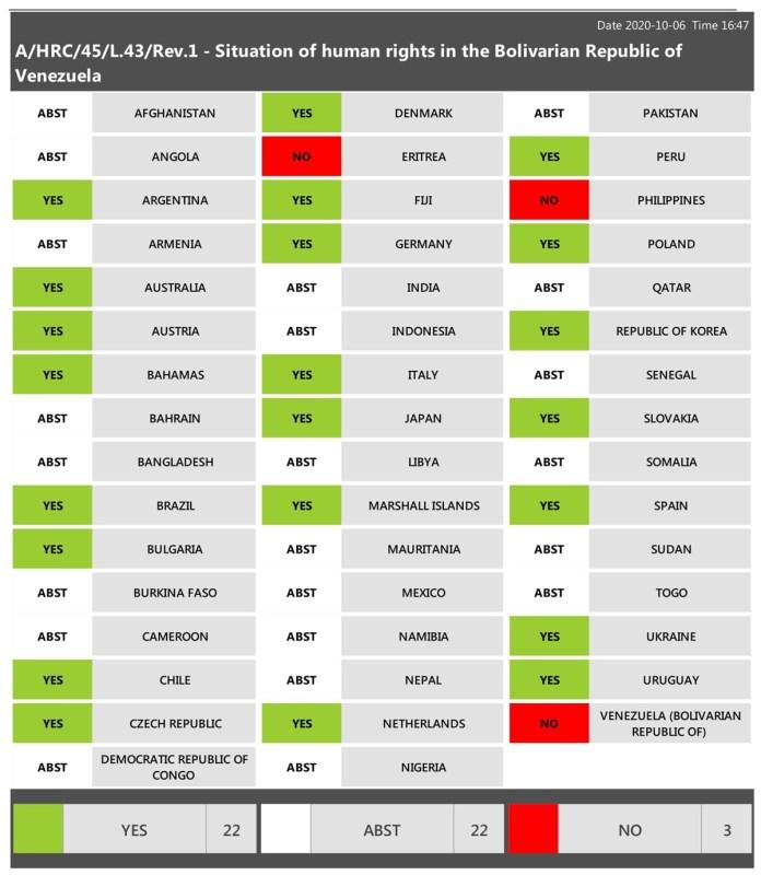 ONU renovó por dos años Misión de Determinación de los Hechos en Venezuela 1