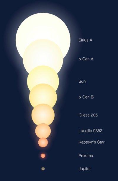 Jüpiter ile çeşitli yıldızların büyüklüklerinin karşılaştırılması. (Telif: ESO)