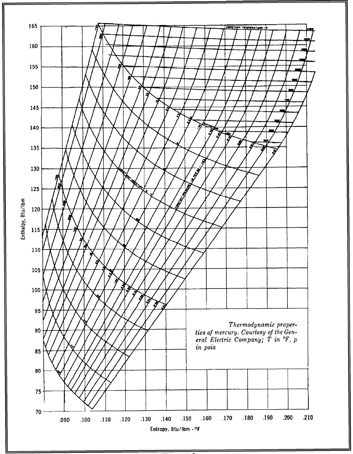Thermodynamics Help