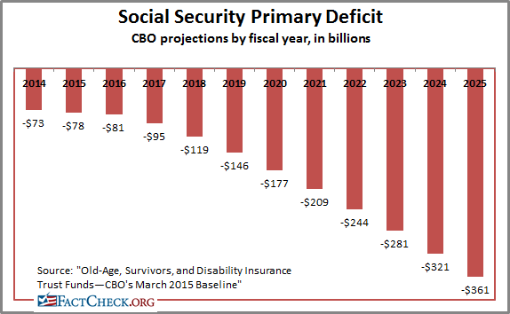 Image result for Social Security Deficit