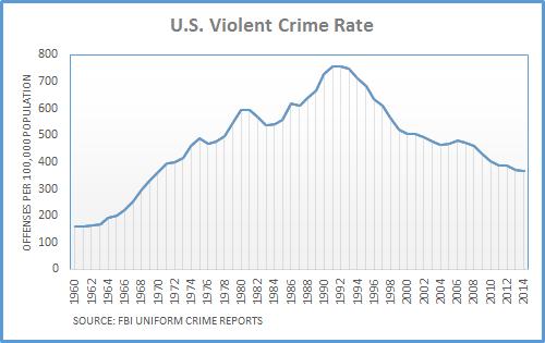 U.S. Violent Crime Rate 1960-2014