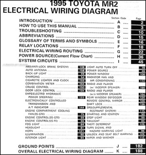 1995 Toyota MR2 Wiring Diagram Manual Original