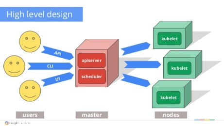 Kubernetes: The high level design