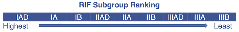 Image of a table showing the RIF subgroup rankings