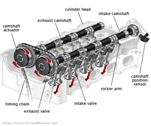 Instant Quotes And Costs On Variable Valve Timing (VVT