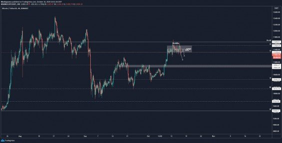 Important BTC price supports that I am watching now