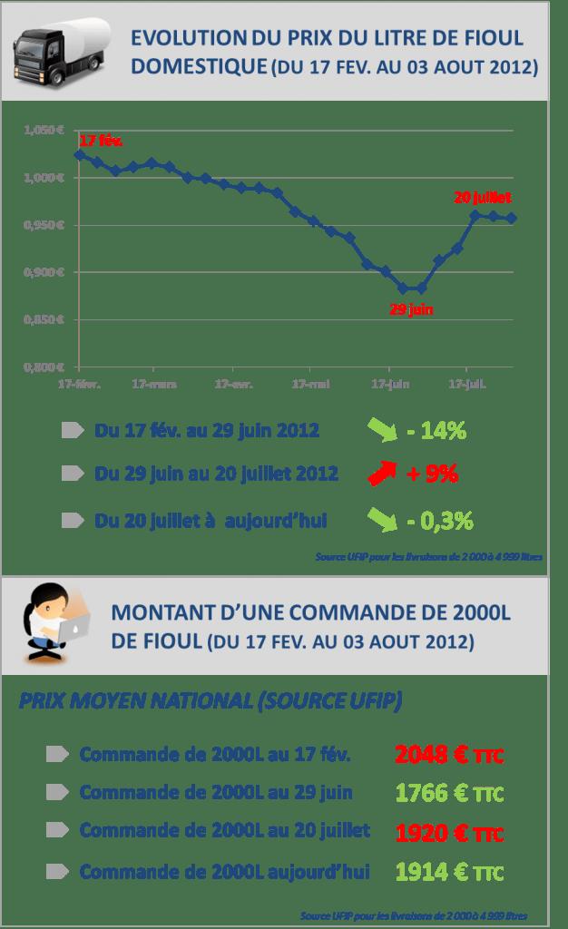 Prix Du Fuel Domestique Leclerc Loudun Unixpaint