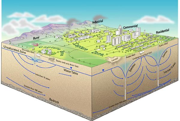 Underground Water Contamination