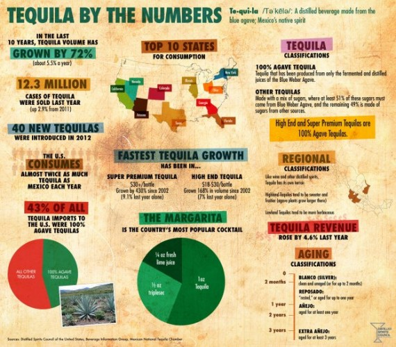 tequila-infographic
