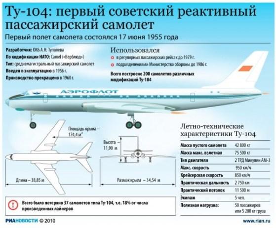 1957 год Ту-104 совершил первый перелет Москва – Нью-Йорк – Москва история, факты