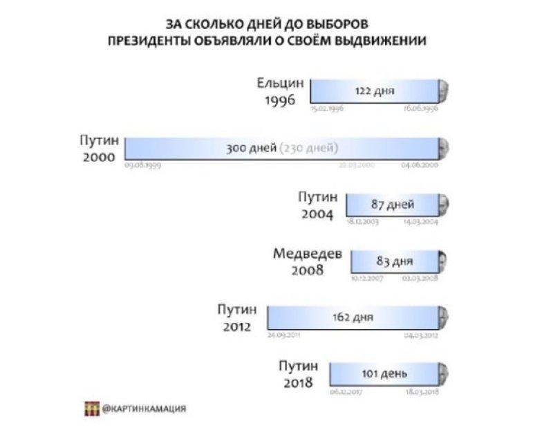 Время ожидания выборы, выдвижение, газ, кандидаты, президент, путин