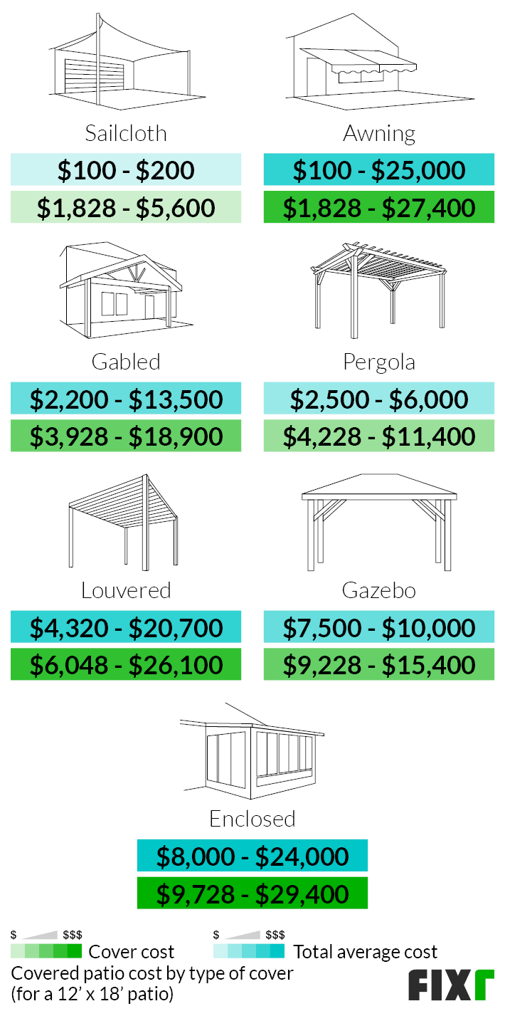 2021 covered patio cost patio cover