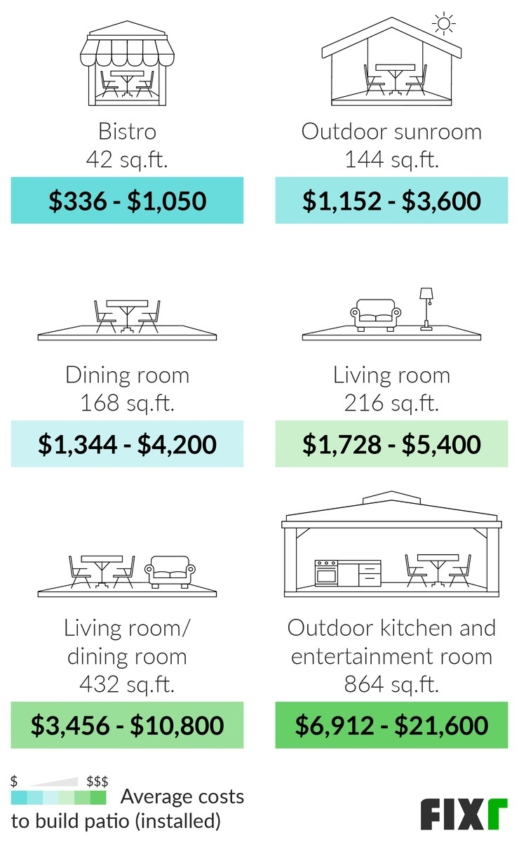 2021 cost to build a patio patio