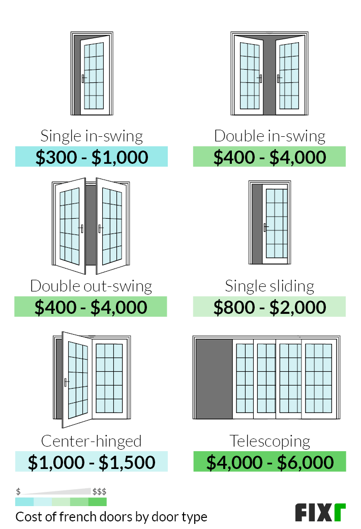 cost to install french doors