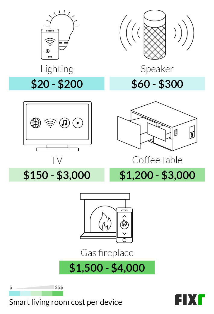 https www fixr com costs home automation