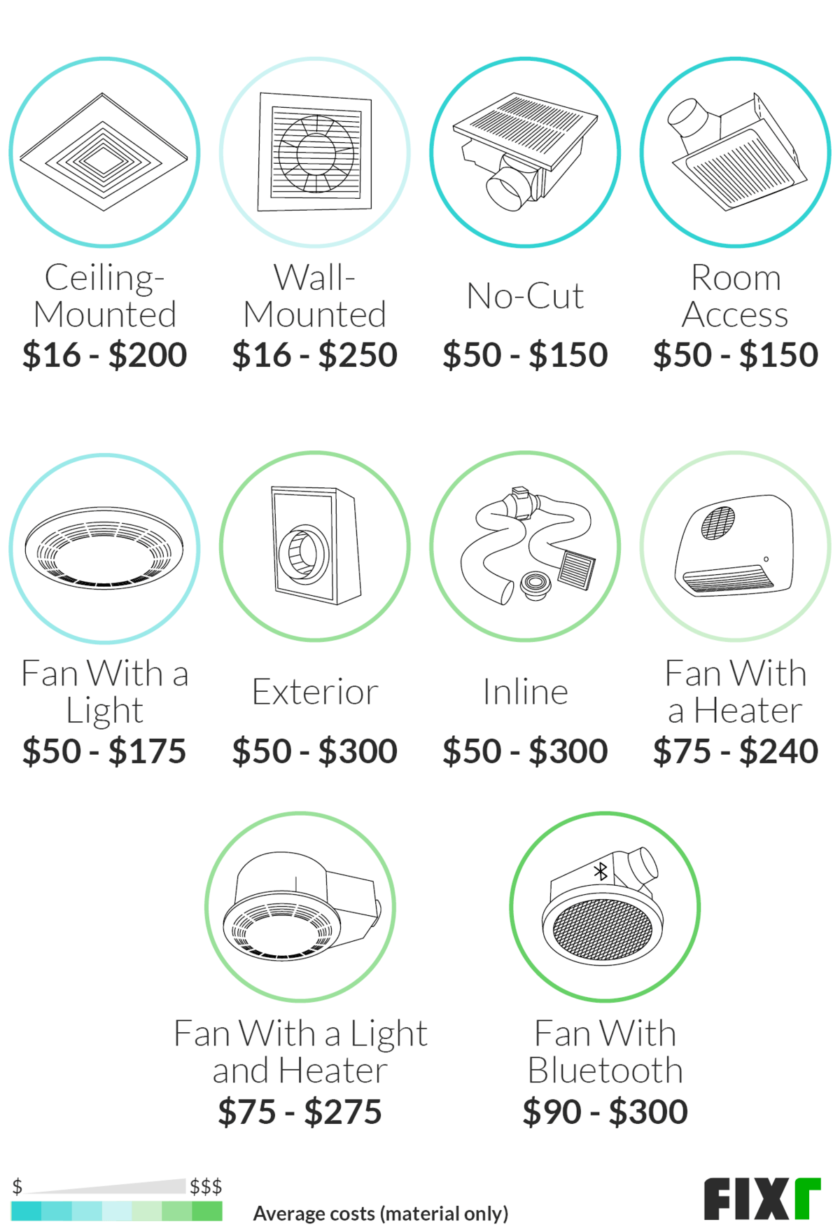cost to install bathroom fan bathroom