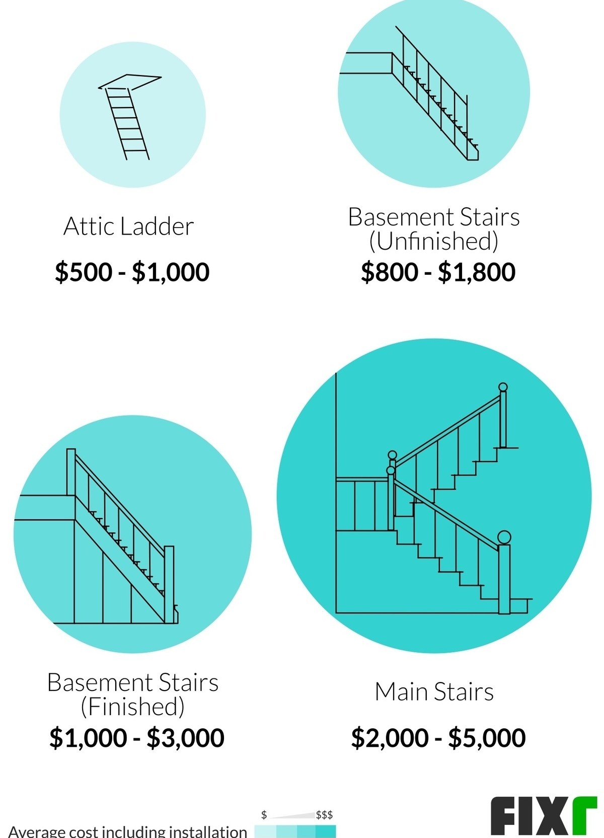 2020 Cost To Build Stairs Interior Staircase Installation Cost | Cost To Add Stairs To Basement | House | Flooring | Stair Treads | Stair Case | Unfinished Basement