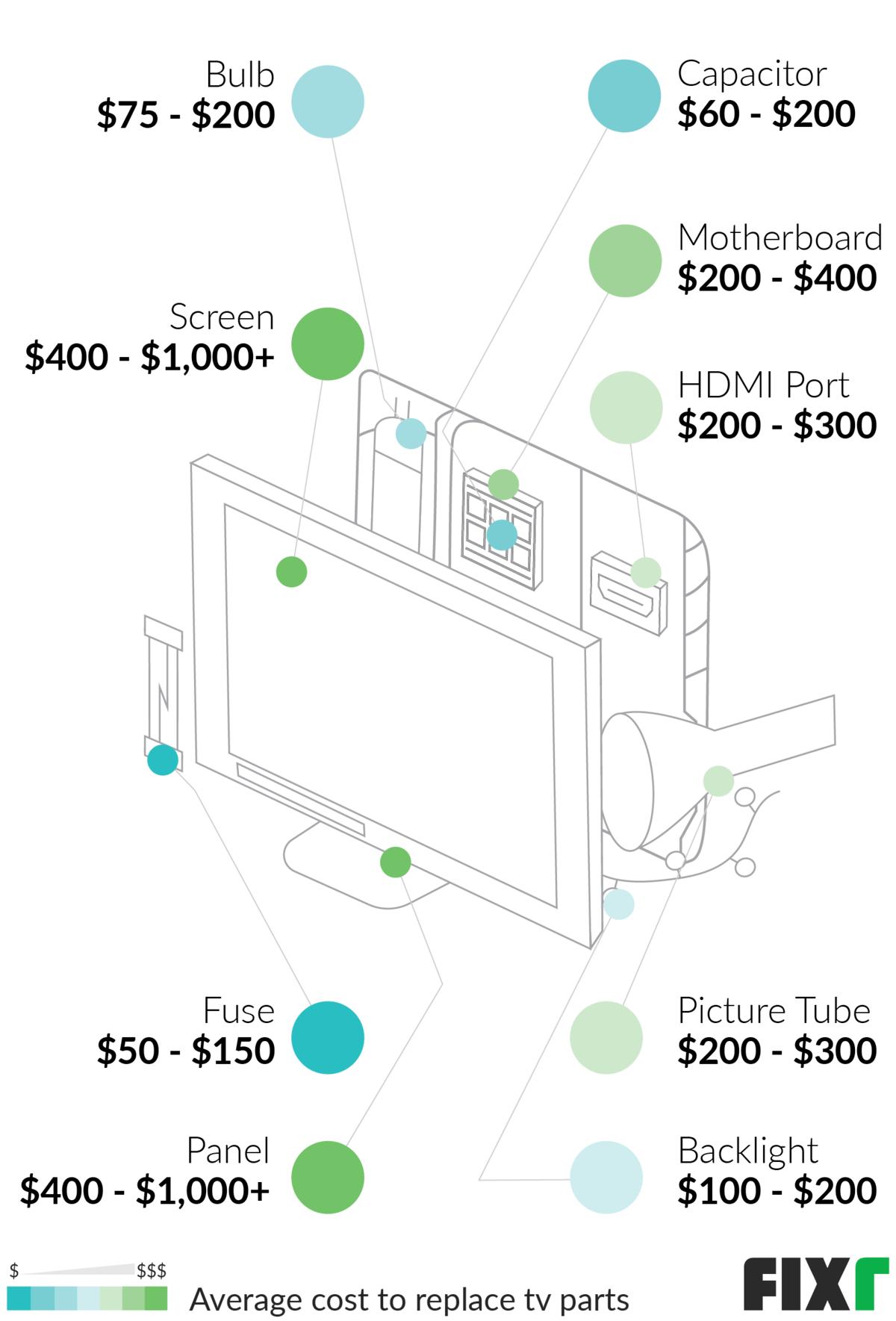 tv screen repair cost
