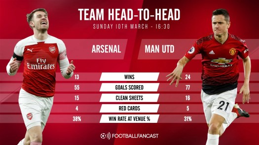 Arsenal And Man U Head To Head