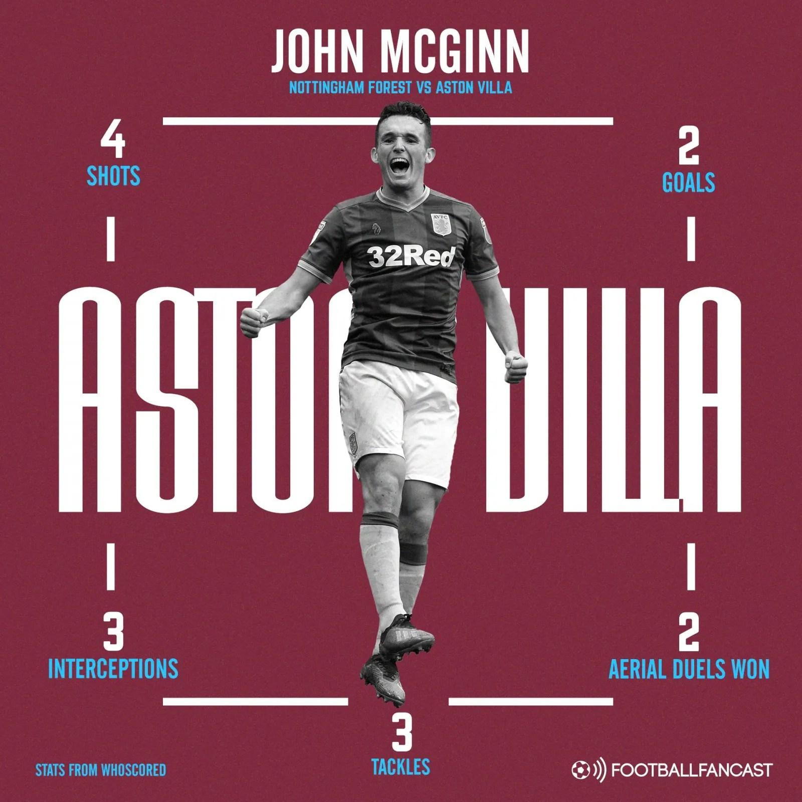 Aston Villa midfielder John McGinn's stats vs Nottingham Forest