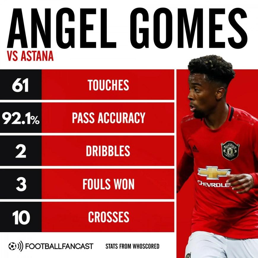 Angel Gomes vs Astana