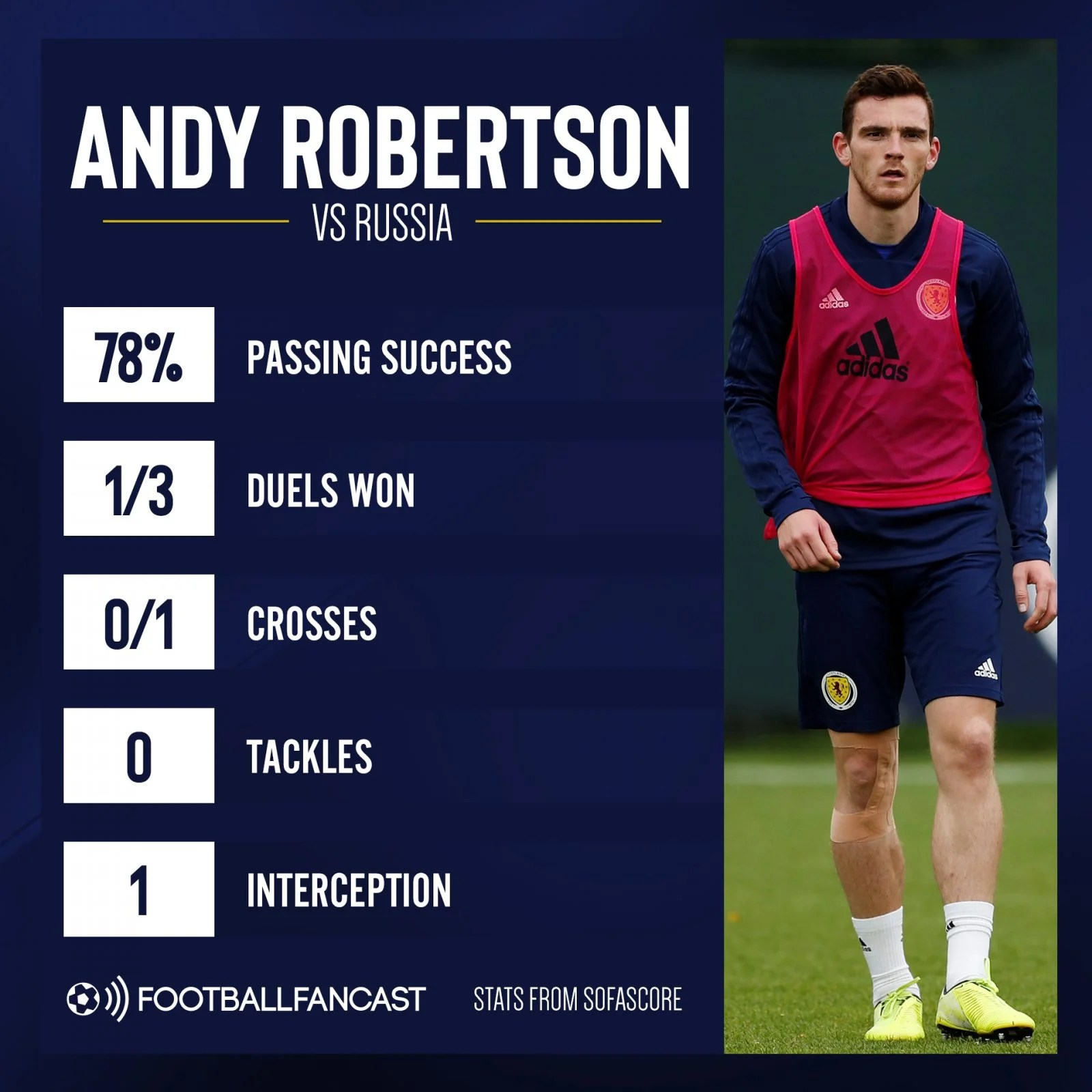 Andy Robertson vs Russia