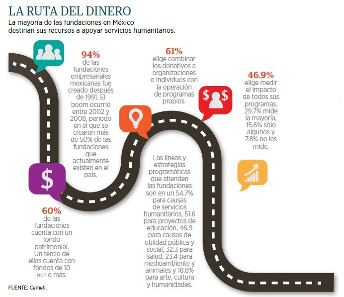grafico_filantrocapitalismo