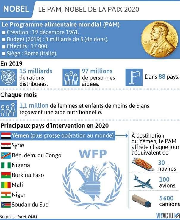 La contribution du PAM à l'amélioration des conditions de vie aux populations sans ressources.