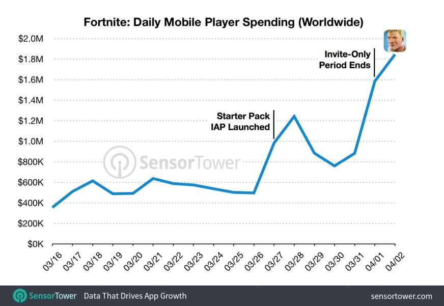Fortnite Mobile is Making Epic a Lot of Money, and it's ...
