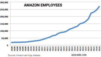 Amazon reaches new high of 268,900 employees — skyrocketing 47% in just one year