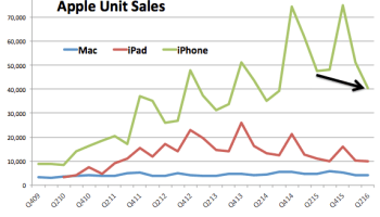 Apple iPhone sales drop 15%, but company beats expectations and stock climbs