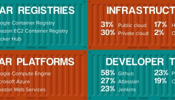 Poll of 300 container developers shows most prefer Google Cloud Platform for host and registry