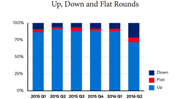 The rise of the dreaded down round: Venture capitalists reset expectations as signs point to 'day of reckoning'