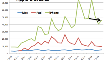 Apple iPhone sales drop 5% as company touts record $6.3B in services revenue