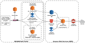 Here's why you're seeing the Amazon Web Services logo