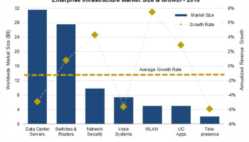 As cloud computing grows, the market for commercial servers, switches and routers declines