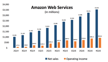 Amazon Web Services posts $3.5B in sales, up 47% from last year, reaches $14B annual run rate