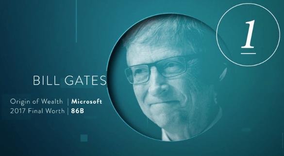 Image result for bill gates net worth