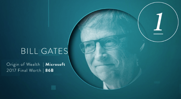 Image result for bill gates net worth