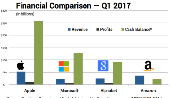 With $256 billion, Apple has more cash than Amazon, Microsoft and Google combined