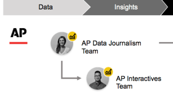 Associated Press to pilot Microsoft's Power BI for data analysis and visualization