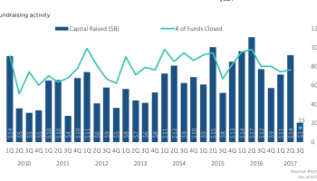 VC fundraising on pace to exceed $40B for 4th consecutive year in North America and Europe