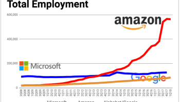 Amazon headcount drops by 2,900 employees in Q1 — first decline in nine years